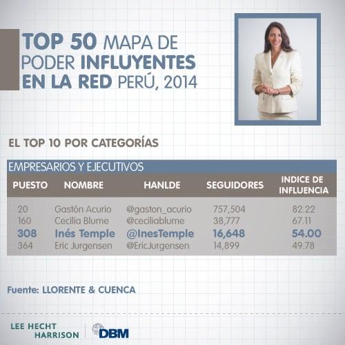 Top 50 mapa de poder influyentes en la red Perú, 2014