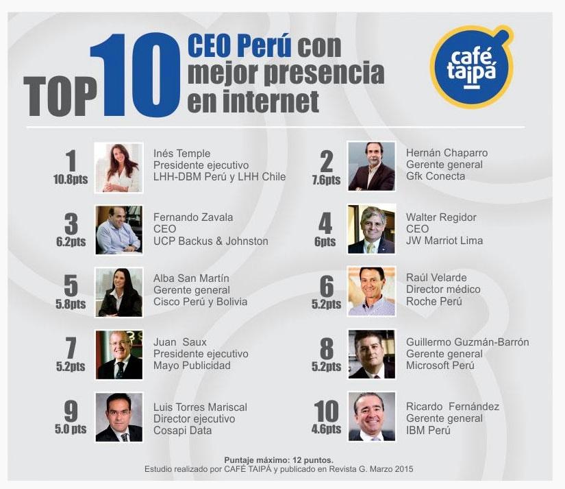 Top 10 CEO Perú con mejor presencia en internet