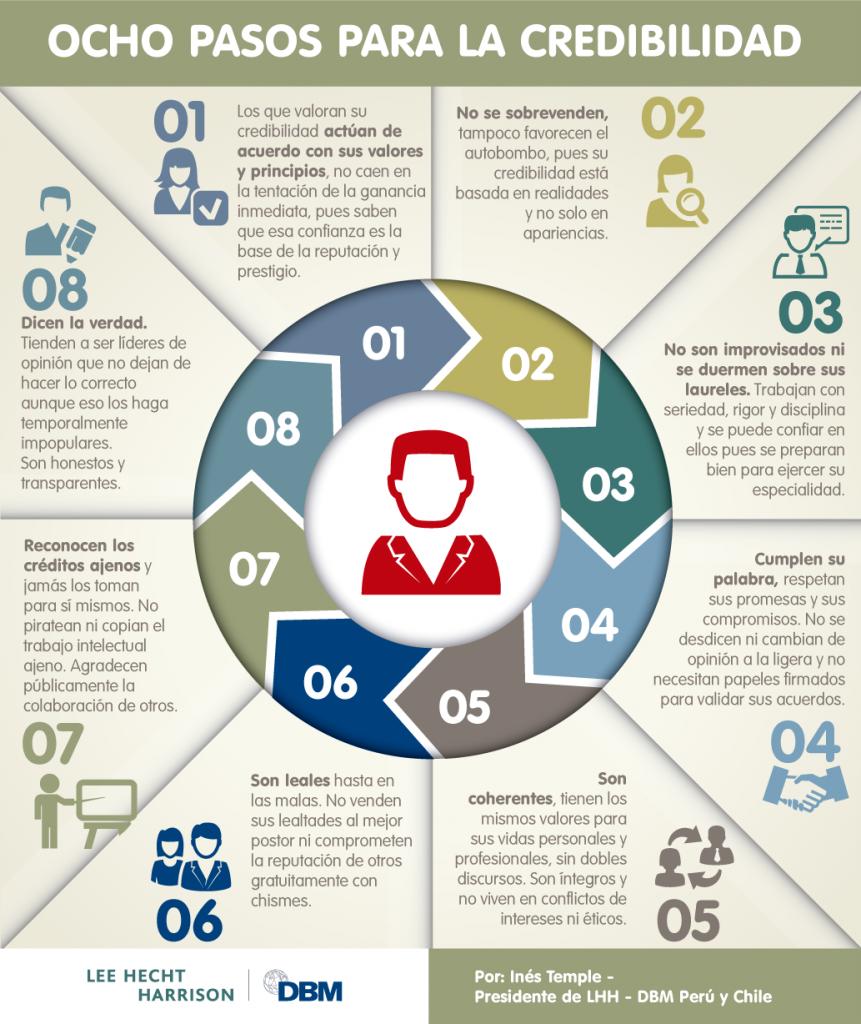 8-pasos-para-la-credibilidad