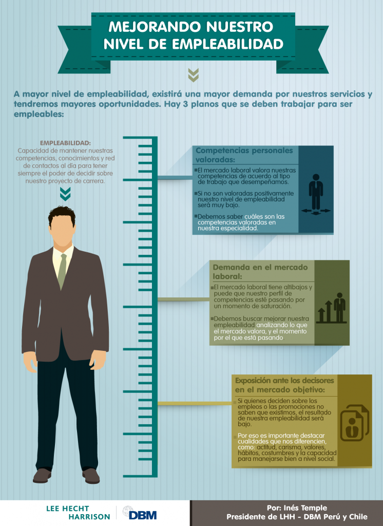 Infographic: Improving Our Employability