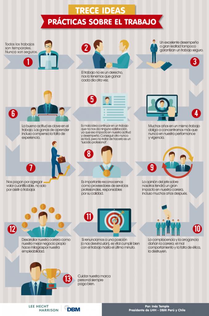Infographic: Thirteen Practical Ideas about Jobs