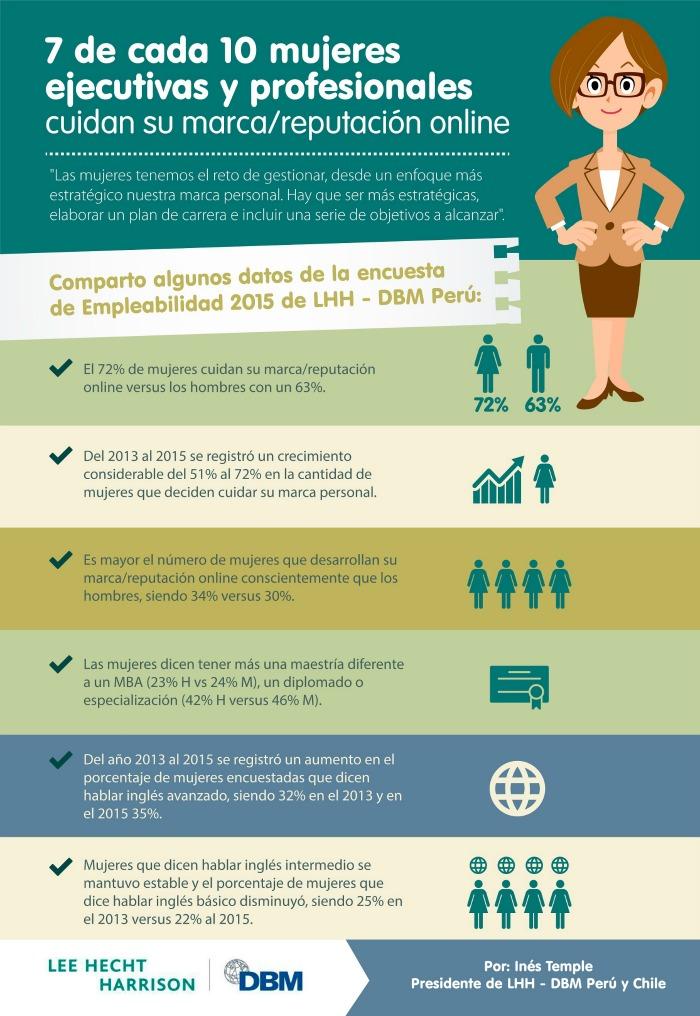Infografía – Las mujeres se preocupan más por su marca personal
