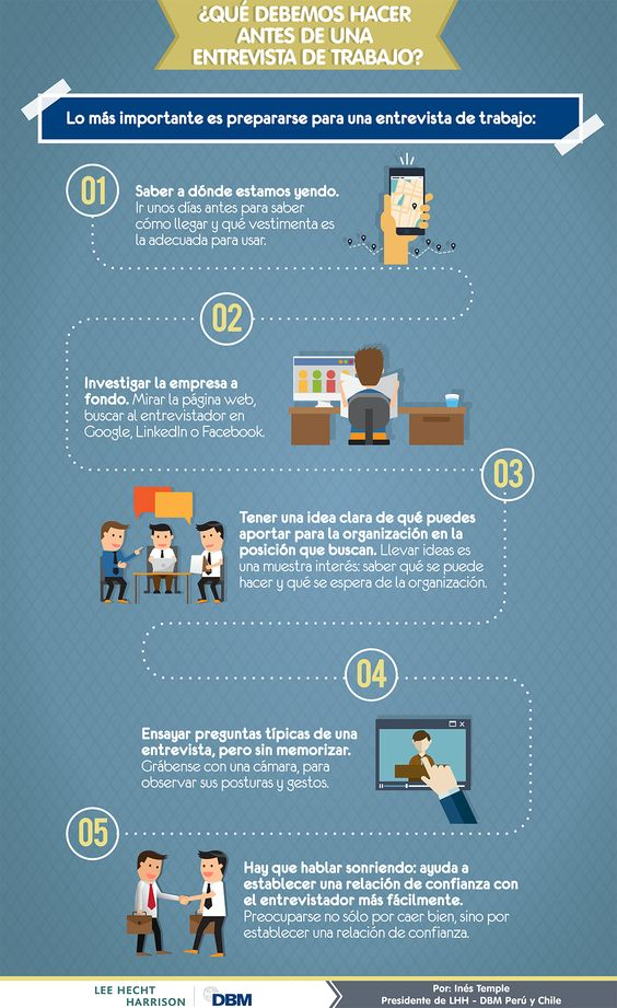 Infographic: What We Should Do For a Job Interview